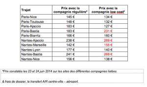 comparatif prix low cost