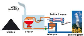 centrale charbon.