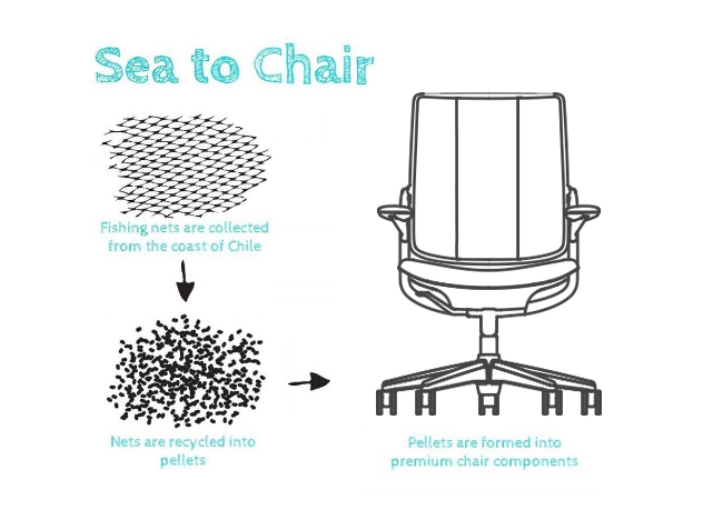 Sea-to-chair