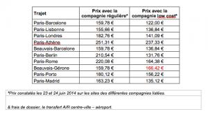 comparatif prix low cost international